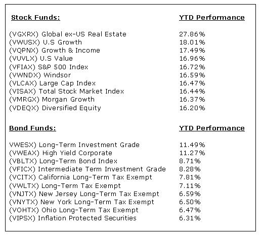 Vanguard top 10 mutual funds